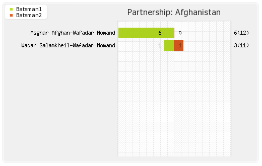 Partnerships - Afghanistan 1st