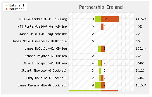 Partnerships - Ireland 1st