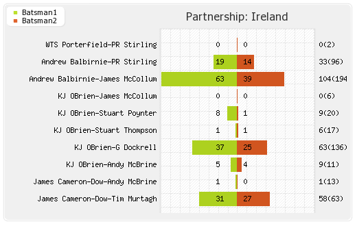 Partnerships - Ireland 2nd