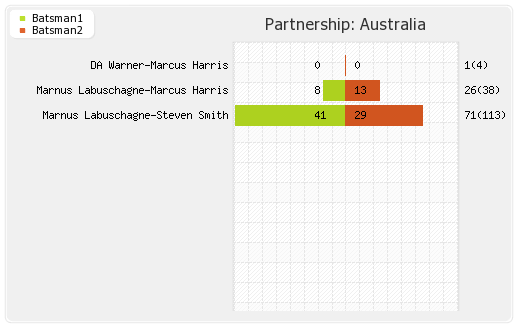 Partnerships - Australia 1st
