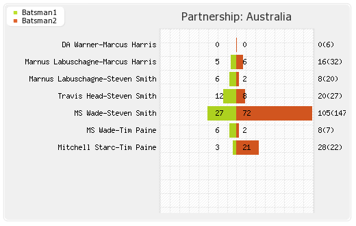 Partnerships - Australia 2nd