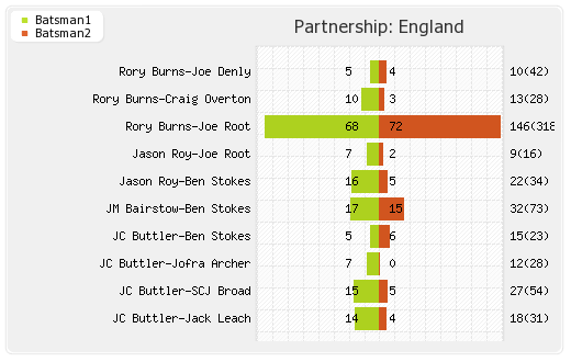 Partnerships - England 1st