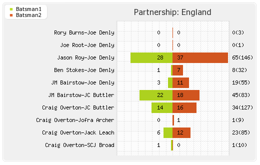 Partnerships - England 2nd