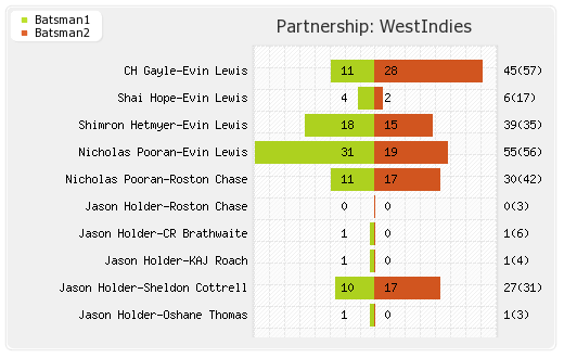Partnerships - West Indies