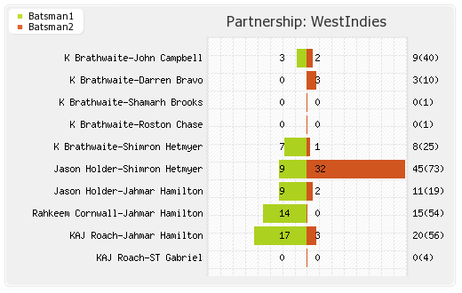 Partnerships - West Indies 1st