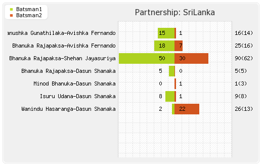 Partnerships - Sri Lanka