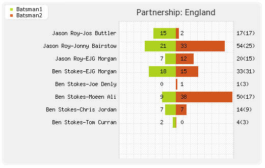Partnerships - England