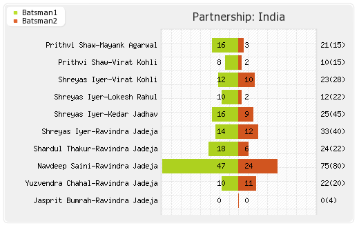 Partnerships - India