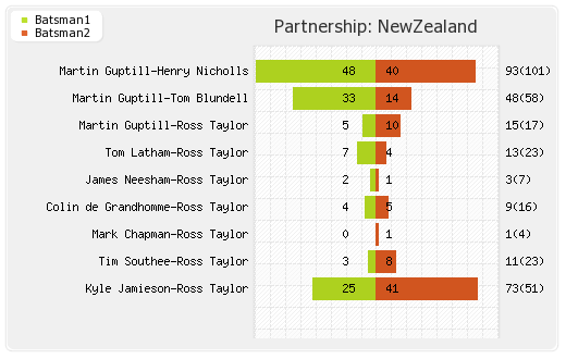 Partnerships - New Zealand