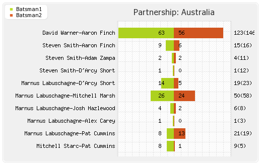 Partnerships - Australia