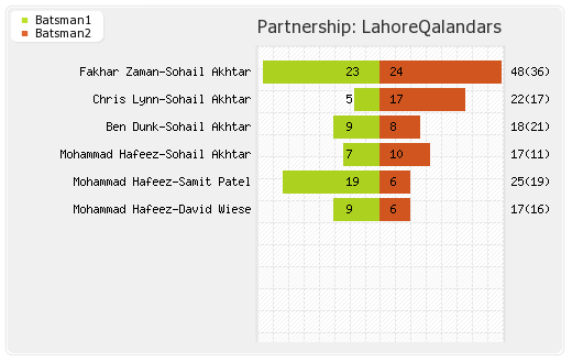 Partnerships - Lahore Qalandars