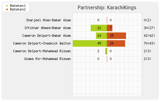 Partnerships - Karachi Kings