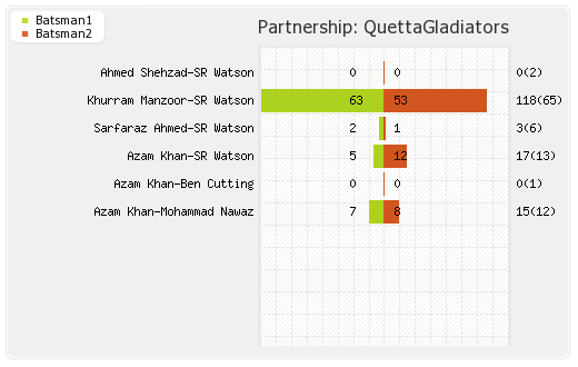 Partnerships - Quetta Gladiators